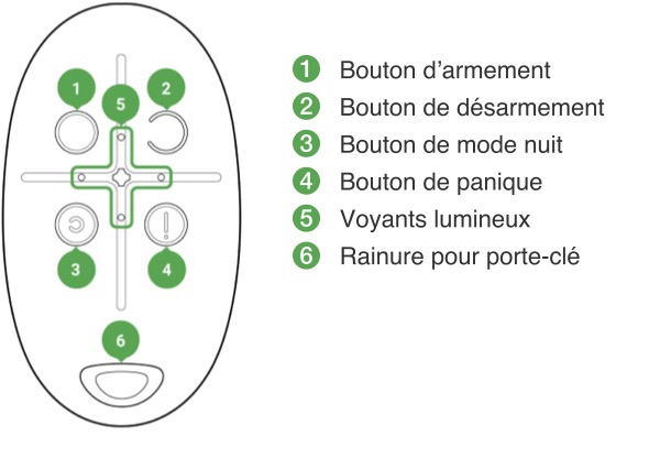 Schéma technique de la télécommande Ajax SpaceControl