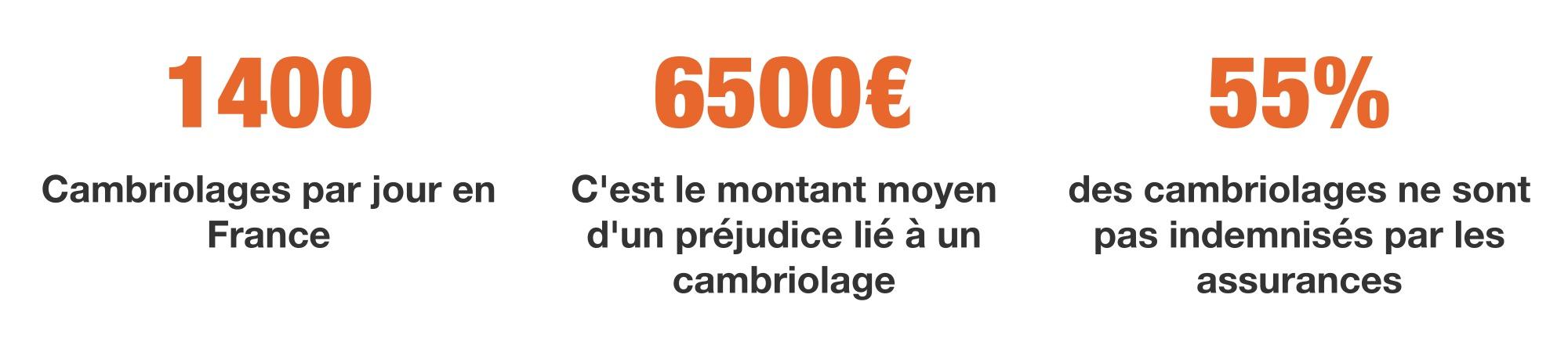 Statistiques des cambriolages en France